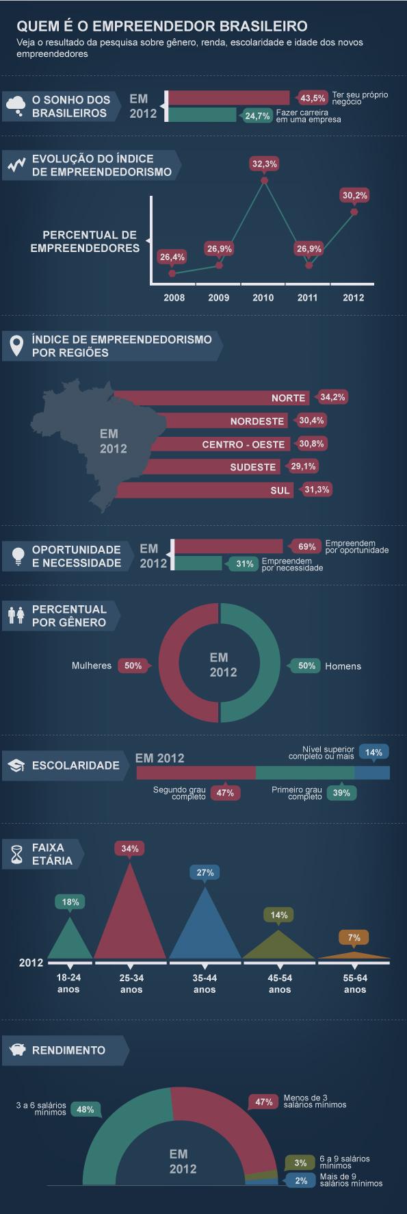 infografico_empreendedores