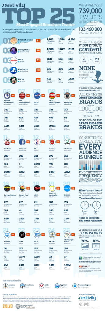 Nestivity_TOP25brands_infografico